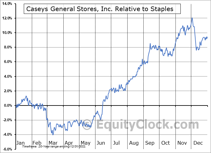 CASY Relative to the Sector