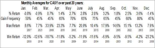 Monthly Seasonal Caseys General Stores, Inc. (NASD:CASY)