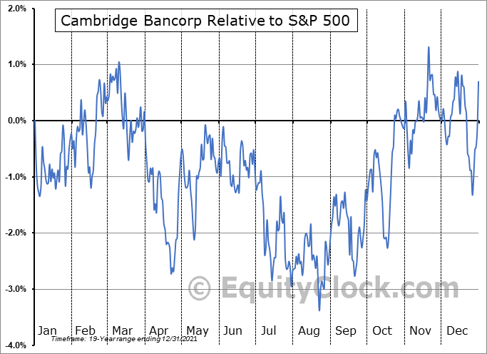 CATC Relative to the S&P 500