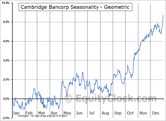Cambridge Bancorp (NASD:CATC) Seasonality