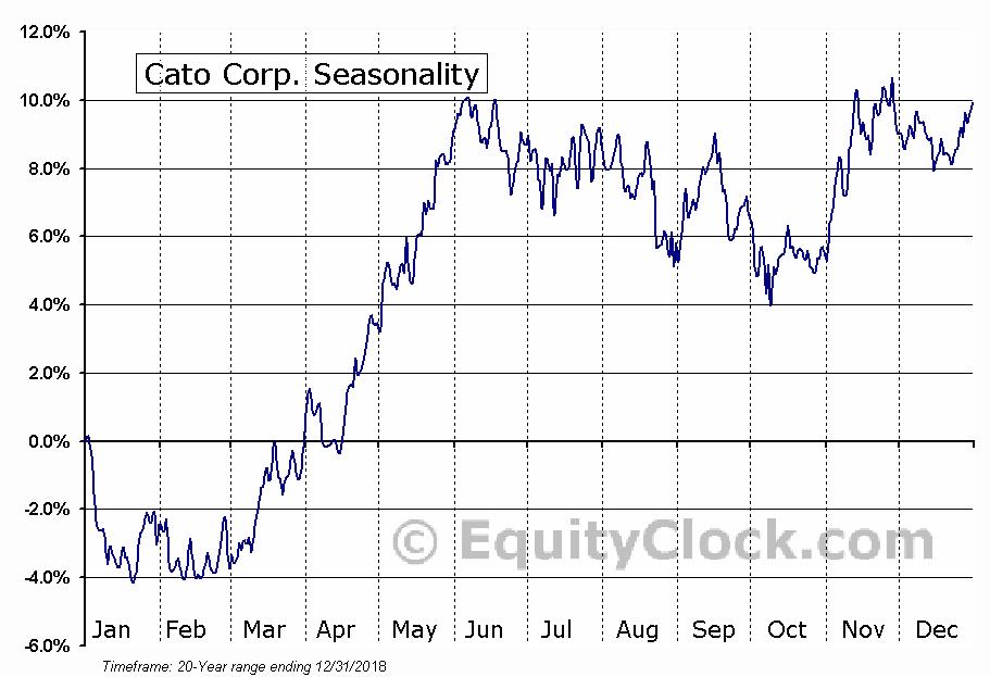 Cato Corp. (NYSE:CATO) Seasonal Chart