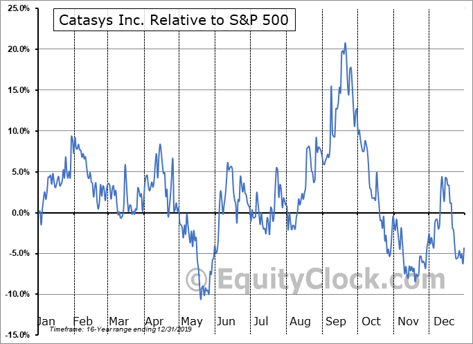 CATS Relative to the S&P 500