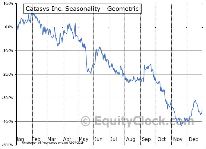 Catasys Inc. (NASD:CATS) Seasonality