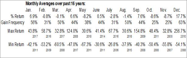 Monthly Seasonal Catasys Inc. (NASD:CATS)