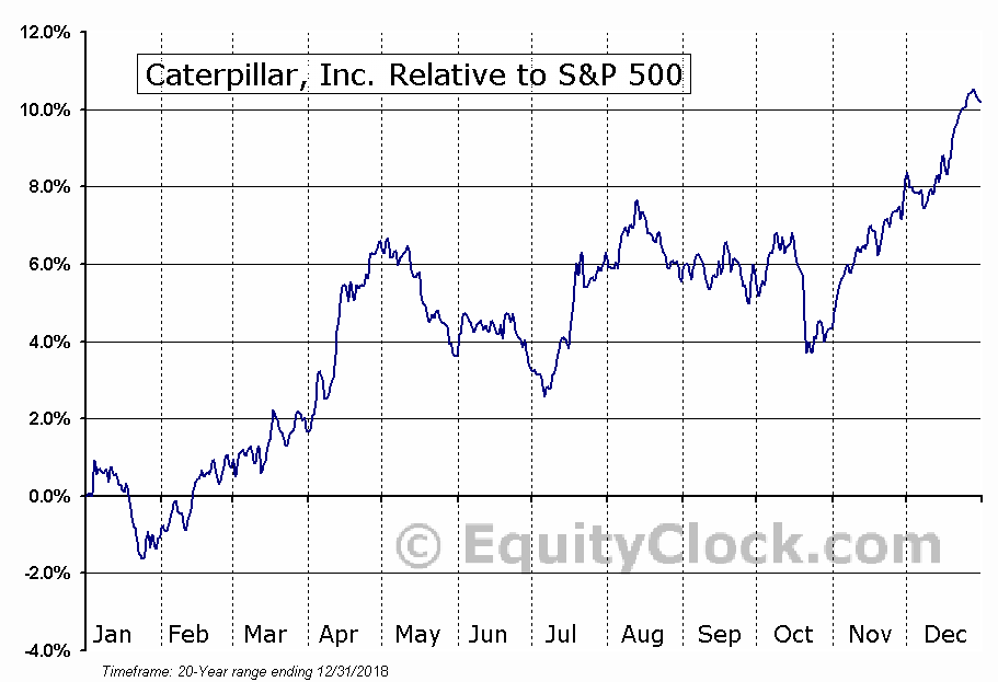 CAT Relative to the S&P 500
