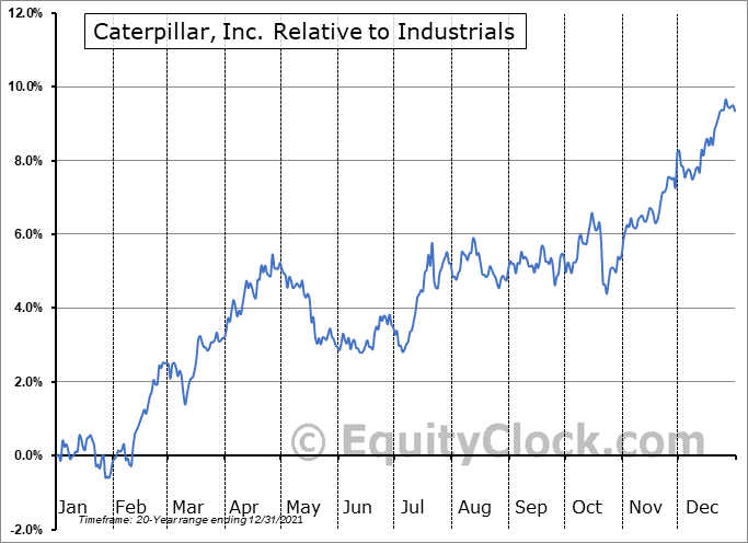 CAT Relative to the Sector