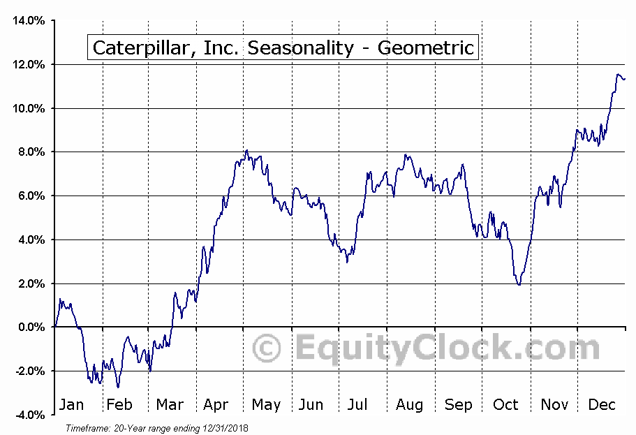 Caterpillar, Inc. (NYSE:CAT) Seasonality