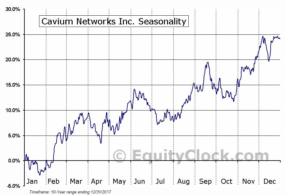 Cavium Networks Inc. (NASD:CAVM) Seasonality