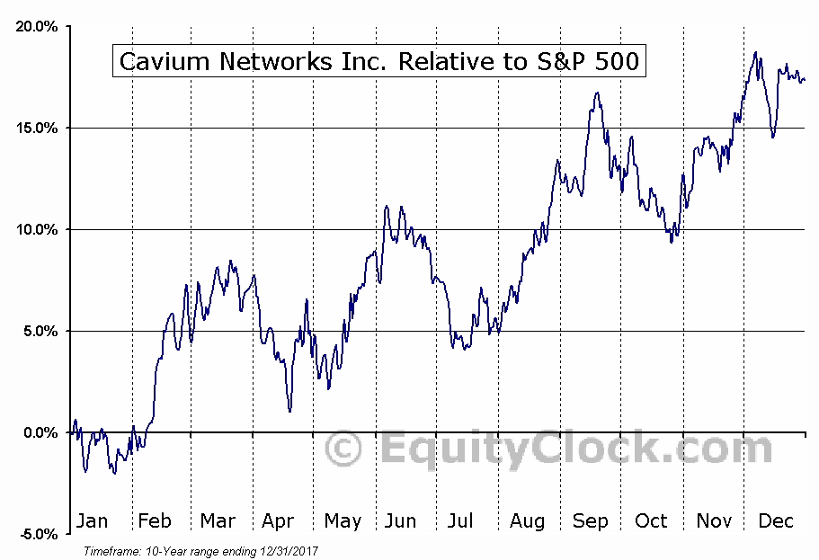 CAVM Relative to the S&P 500