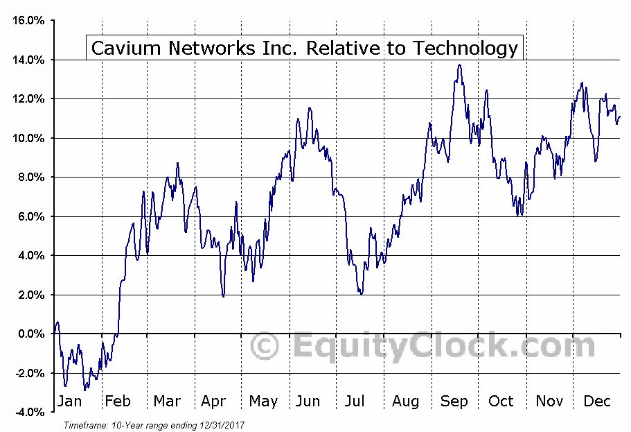 CAVM Relative to the Sector