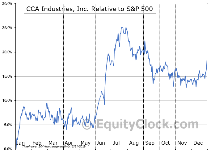 CAWW Relative to the S&P 500