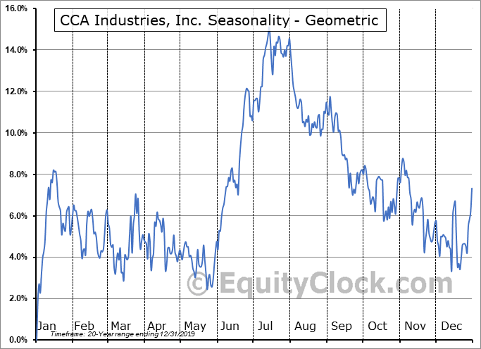 CCA Industries, Inc. (OTCMKT:CAWW) Seasonality
