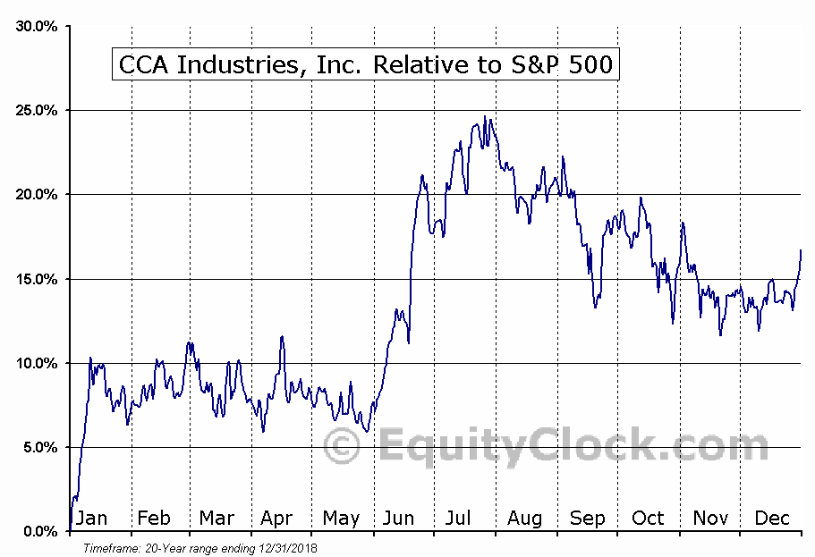 CAW Relative to the S&P 500