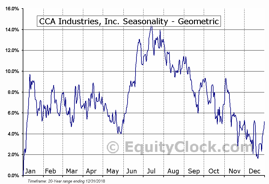 CCA Industries, Inc. (AMEX:CAW) Seasonality