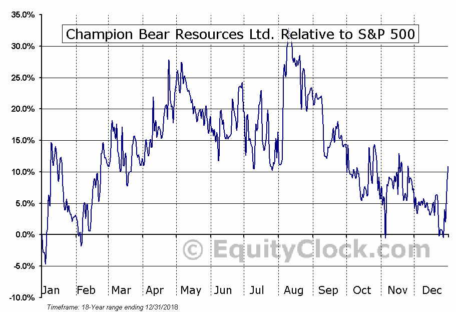 CBA.V Relative to the S&P 500