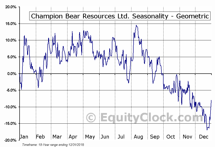 Champion Bear Resources Ltd. (TSXV:CBA.V) Seasonality