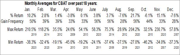 Monthly Seasonal CBAK Energy Technology, Inc. (NASD:CBAT)