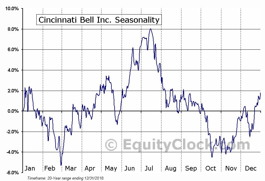 Cincinnati Bell Inc (CBB) Seasonal Chart