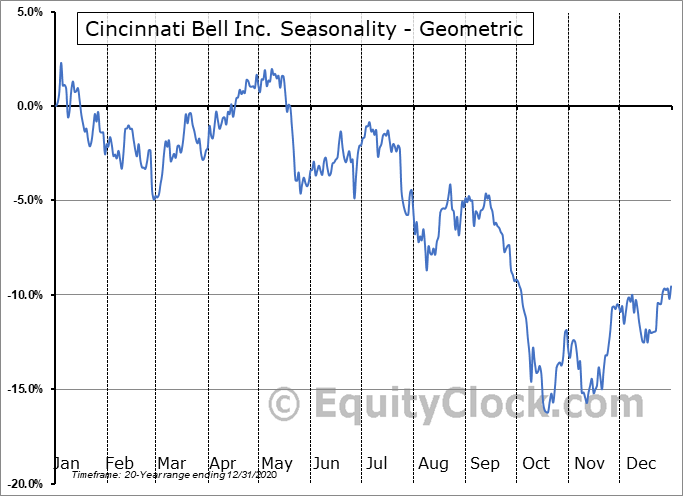 Cincinnati Bell Inc. (NYSE:CBB) Seasonality