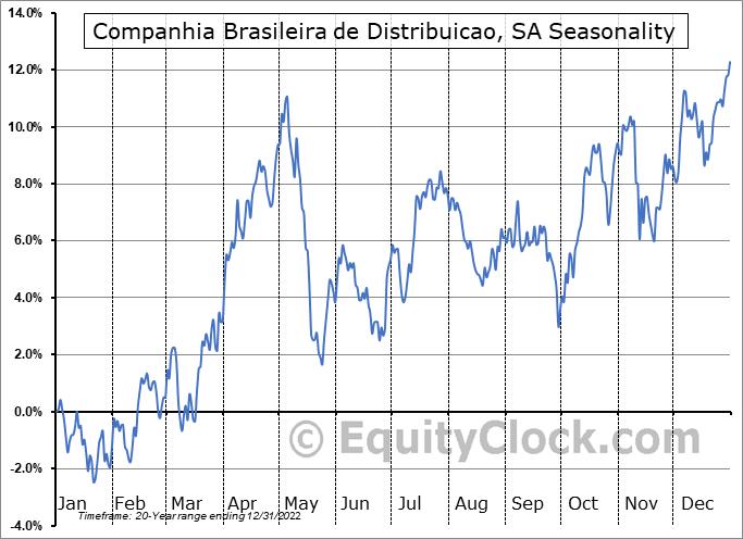 Companhia Brasileira de Distribuicao Seasonal Chart