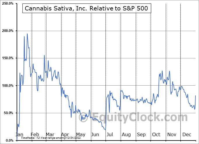 CBDS Relative to the S&P 500