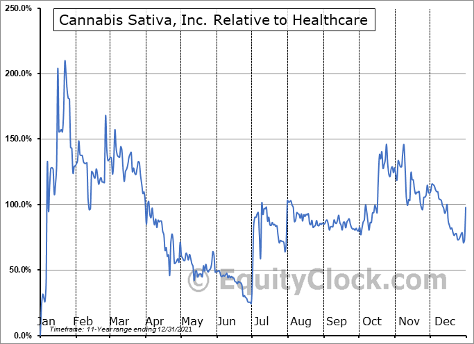 CBDS Relative to the Sector