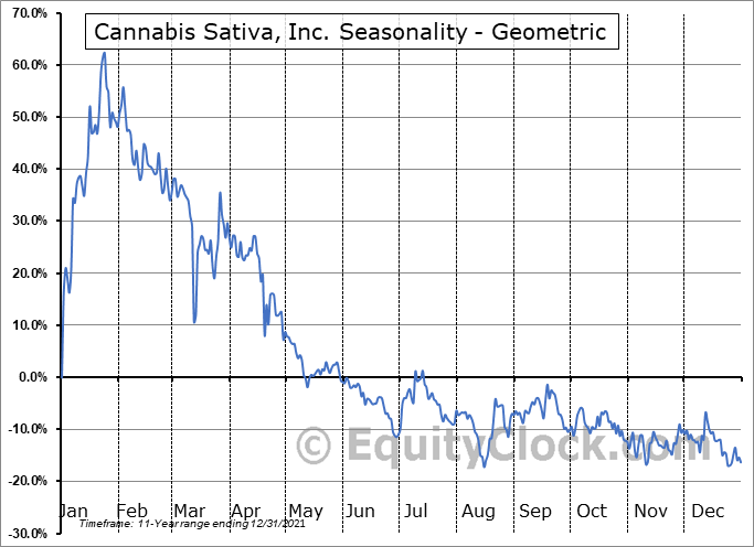 Cannabis Sativa, Inc. (OTCMKT:CBDS) Seasonality