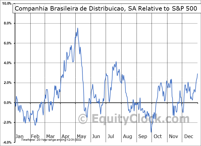 CBD Relative to the S&P 500