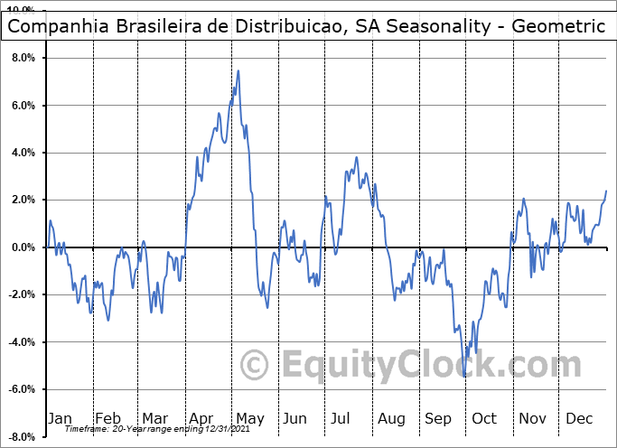 Companhia Brasileira de Distribuicao, SA (NYSE:CBD) Seasonality