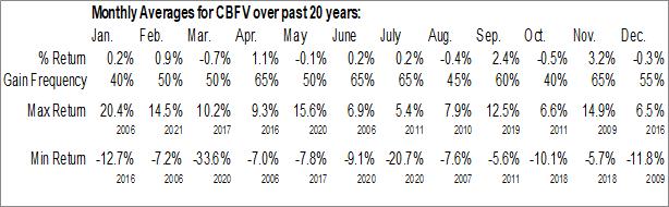 Monthly Seasonal CB Financial Services, Inc. (NASD:CBFV)