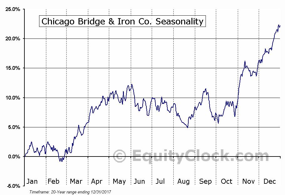 Chicago Bridge & Iron Company N.V. (CBI) Seasonal Chart