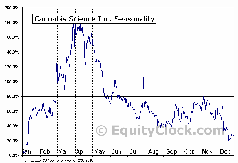 Cannabis Science Inc. (OTCMKT:CBIS) Seasonality