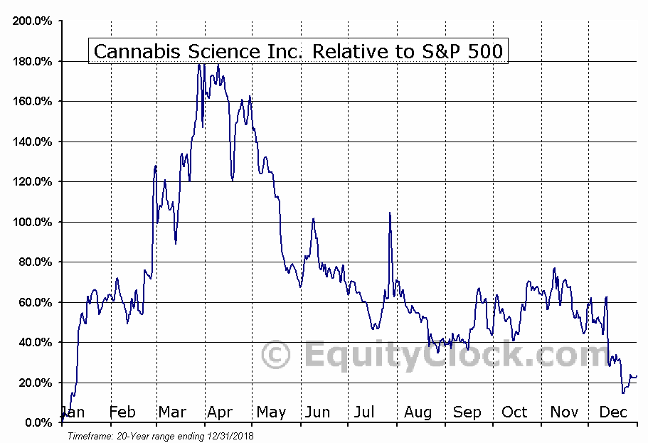 CBIS Relative to the S&P 500