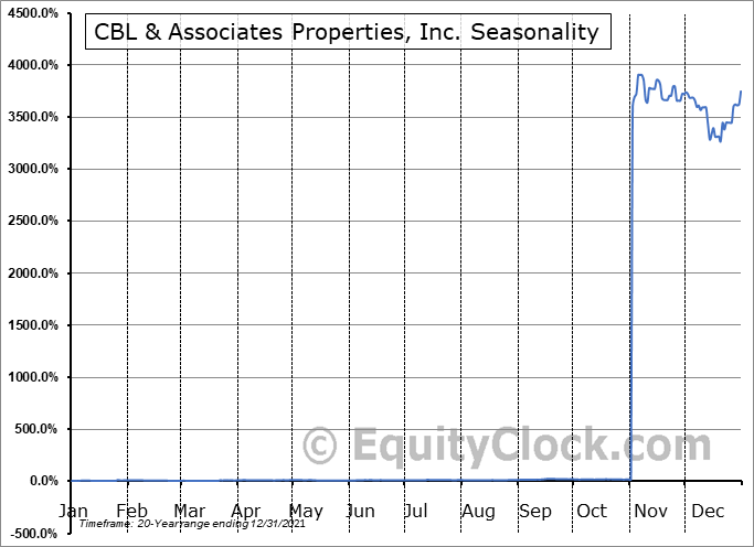 CBL & Associates Properties, Inc. Seasonal Chart