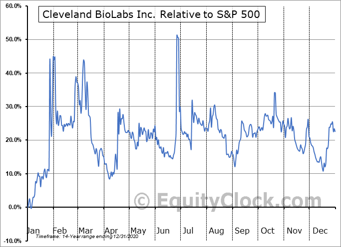 CBLI Relative to the S&P 500