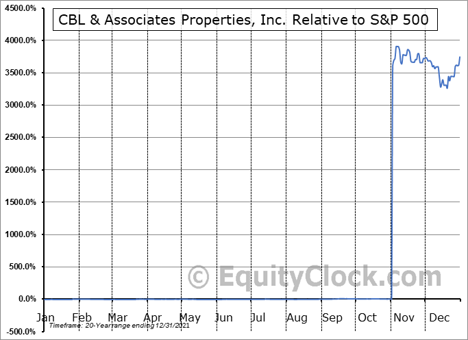 CBL Relative to the S&P 500