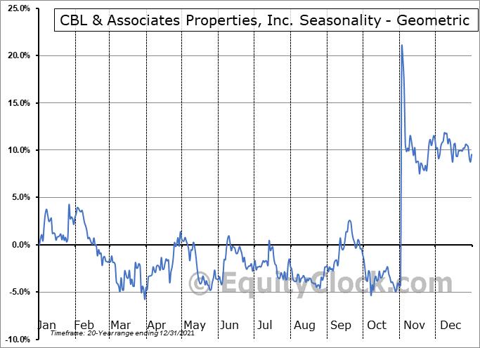 CBL and Associates Proper (NYSE:CBL) Seasonality