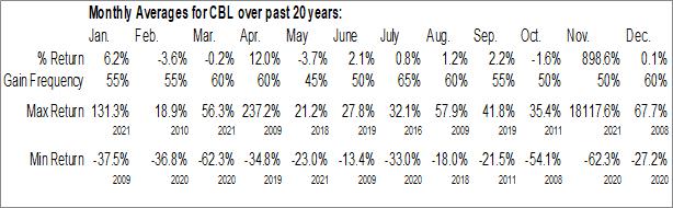 Monthly Seasonal CBL and Associates Proper (NYSE:CBL)