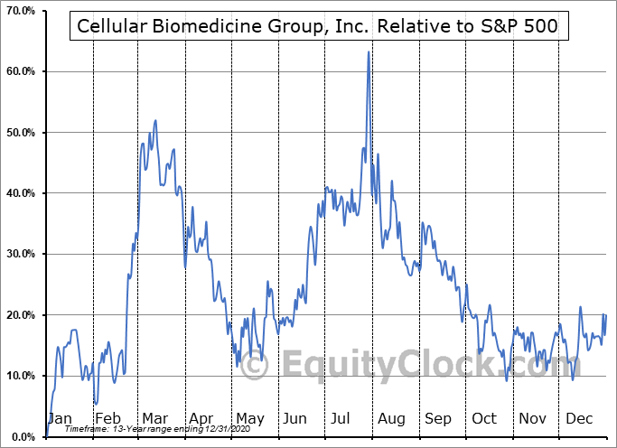 CBMG Relative to the S&P 500