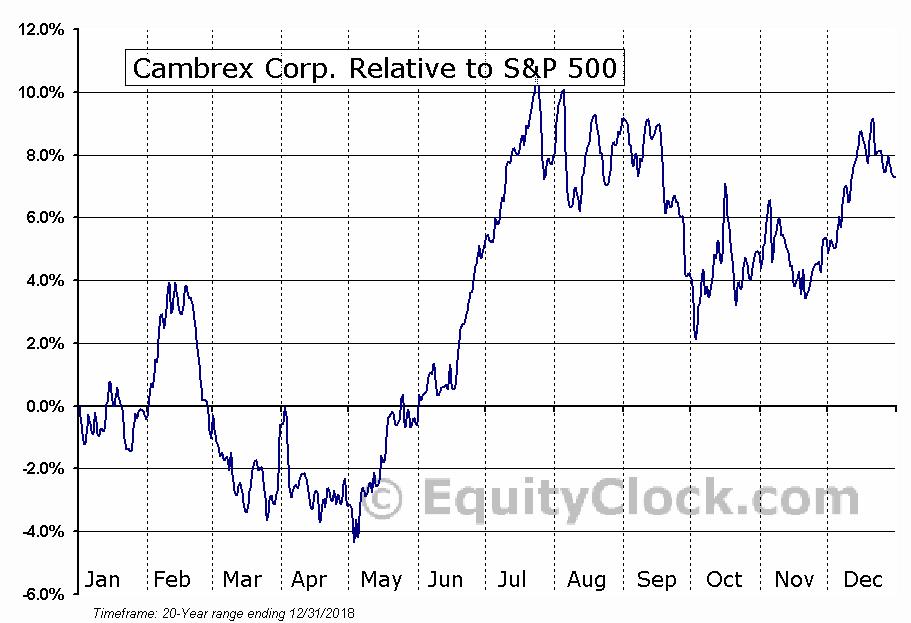 CBM Relative to the S&P 500