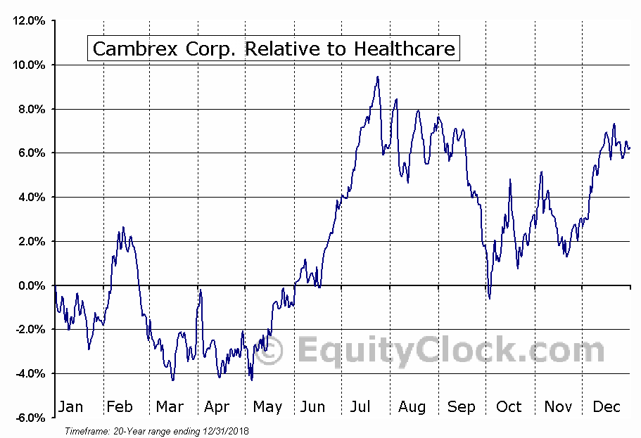 CBM Relative to the Sector