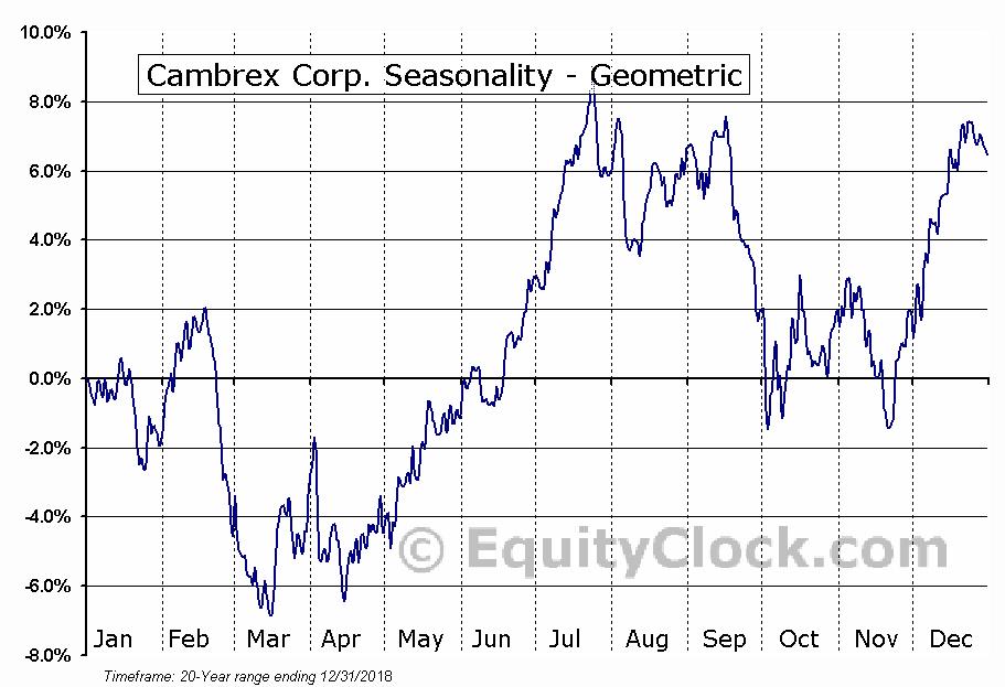 Cambrex Corp. (NYSE:CBM) Seasonality