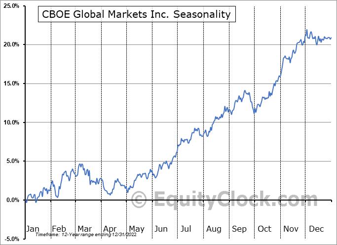 CBOE Global Markets Inc. (AMEX:CBOE) Seasonality