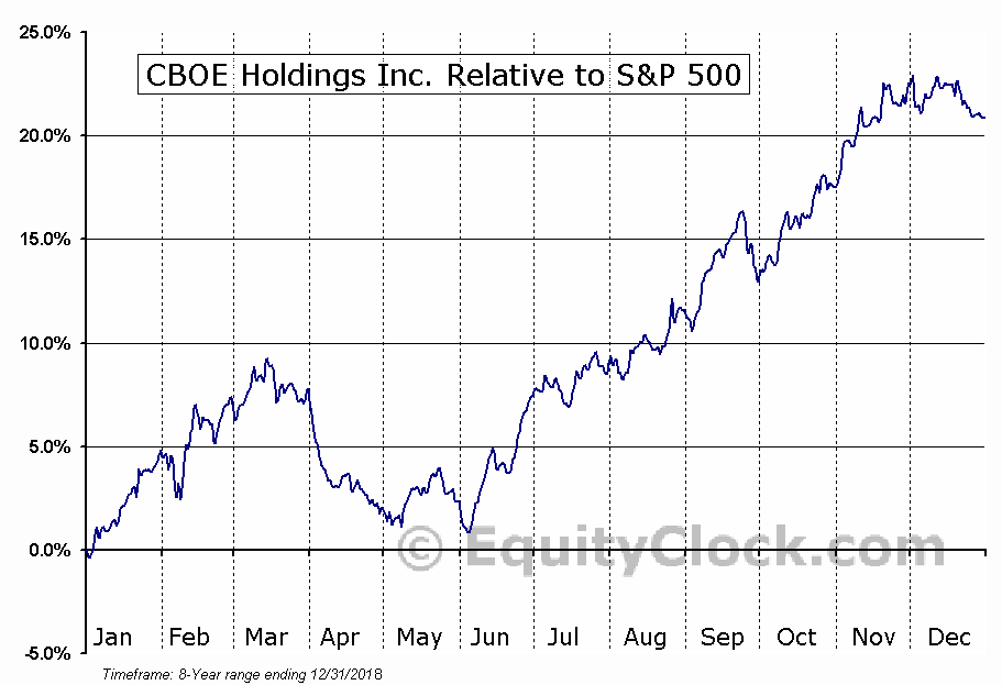 CBOE Relative to the S&P 500