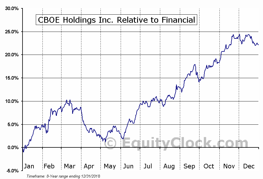 CBOE Relative to the Sector