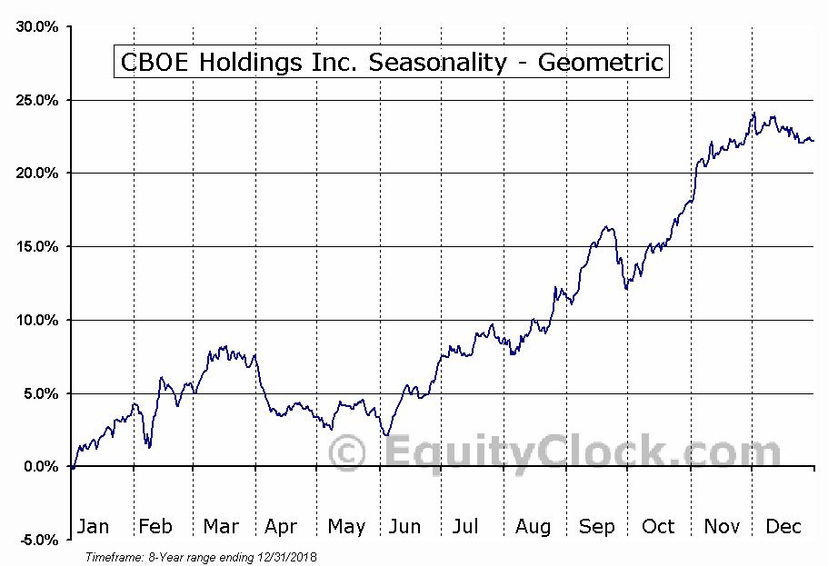 CBOE Holdings Inc. (NASD:CBOE) Seasonality