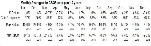 Monthly Seasonal CBOE Holdings Inc. (NASD:CBOE)