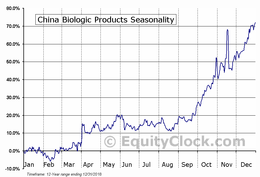 China Biologic Products Holdings, Inc. Seasonal Chart