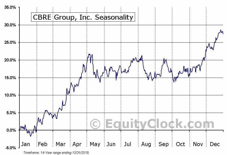 CBRE Group, Inc. (CBRE) Seasonal Chart