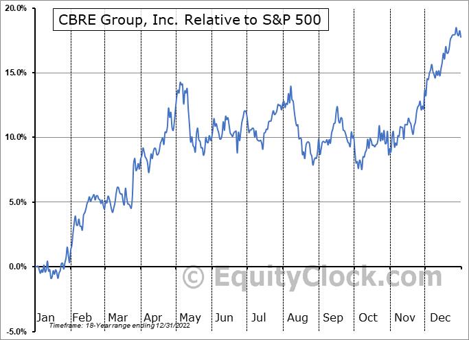 CBRE Relative to the S&P 500